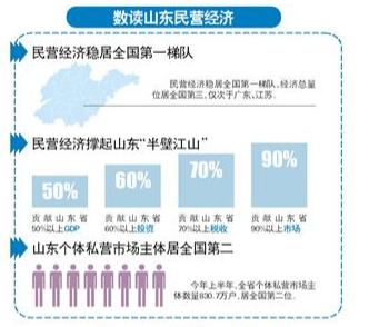 """民营经济规模破万亿,撑起山东""""半壁江山"""""""