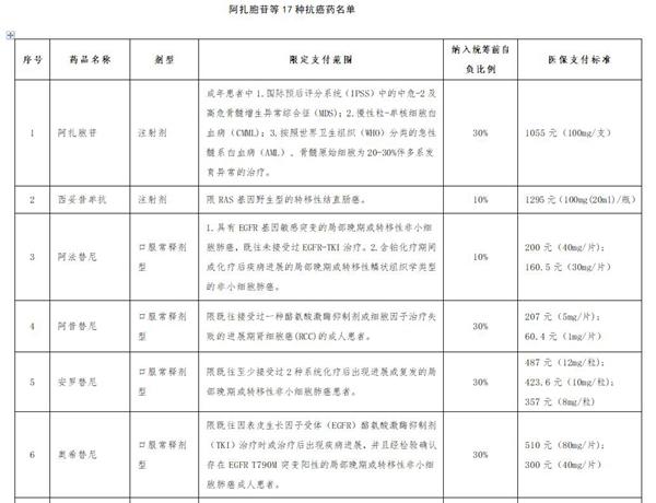 17种抗癌药将于本月底纳入青岛医保报销