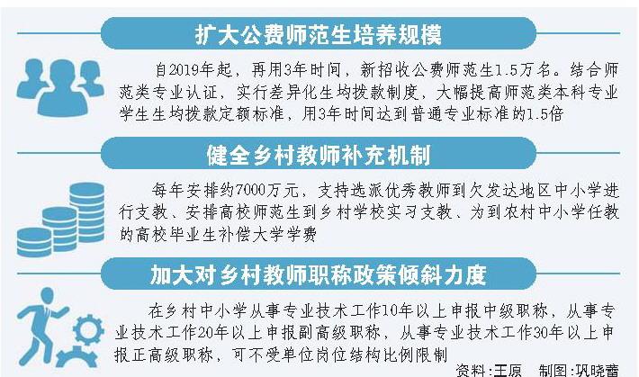 山东:乡村教师晋升职称职务不作论文要求