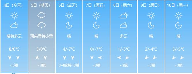 山东今日最低温-3℃,小雨雪要来,猜猜哪个地方先下?