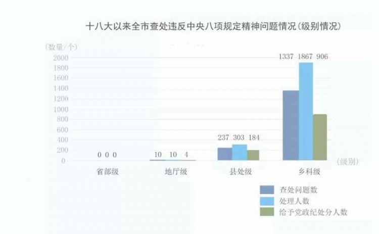 处理人数2180人!青岛市八项规定实施六周年成绩单