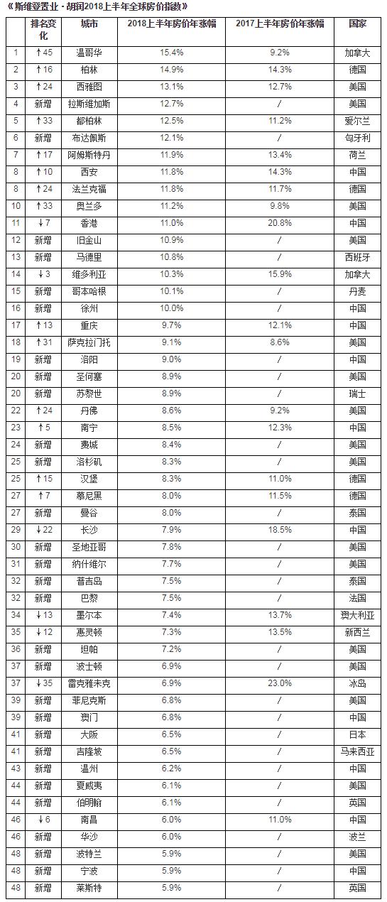 全球房价指数发布!北京上海广州涨幅跌出前50位