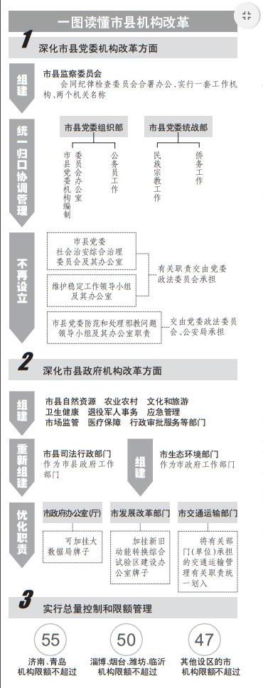 山东市县机构改革启动,济青党政机构限额不超55个
