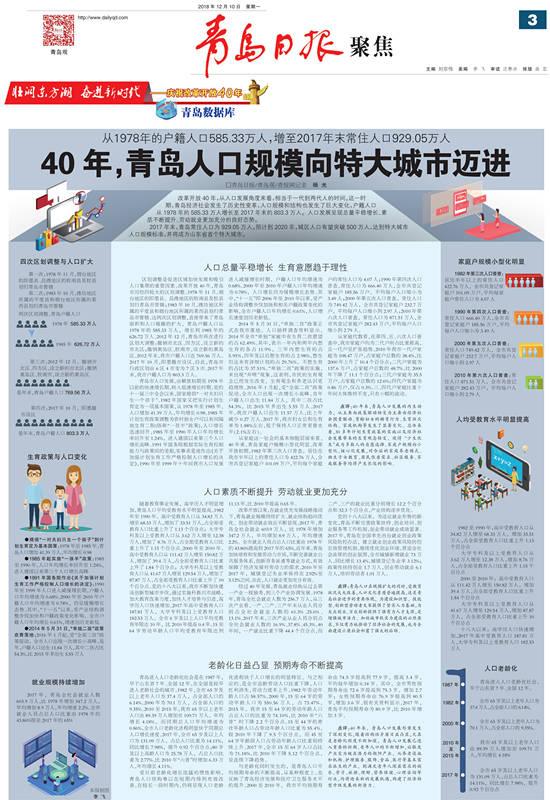 【青岛日报聚焦】40年,青岛人口规模向特大城市迈进