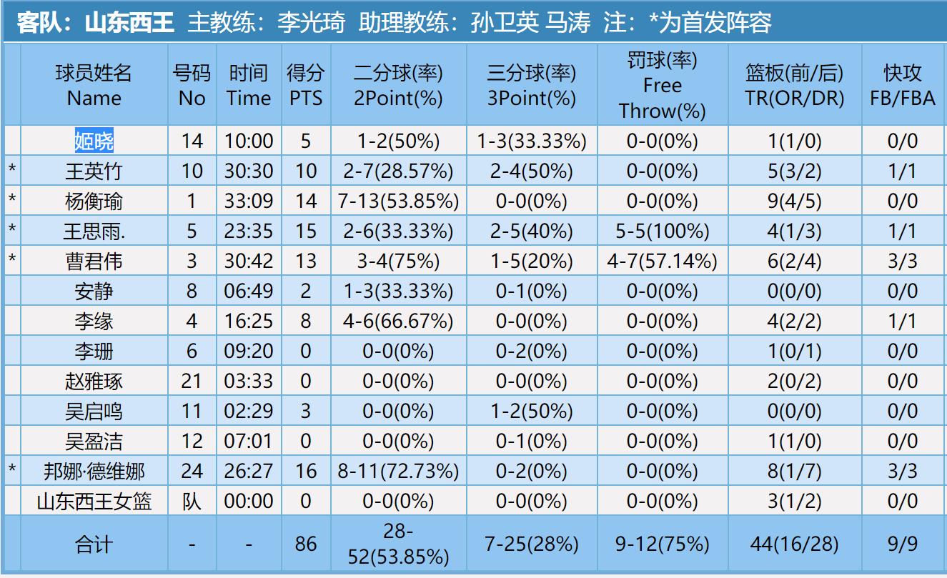 全队6人得分上双!山东西王女篮客场86-65大胜天津