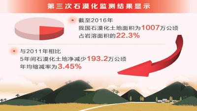 第三次石漠化监测结果发布:5年石漠化土地净减少1/6