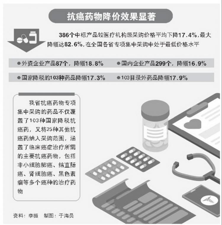 山东省抗癌药专项集中采购圆满完成 抗癌药降价