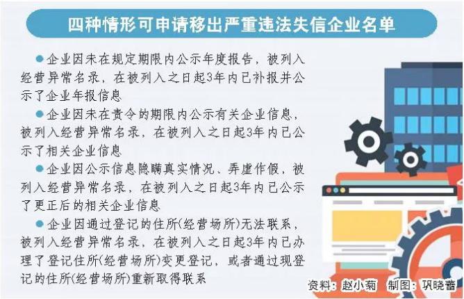"""山东4类""""黑名单""""企业信用可修复 修复机会仅1次"""