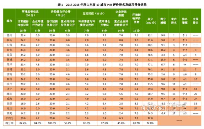 山东发布17城市污染源监管信息公开指数,德州居榜首