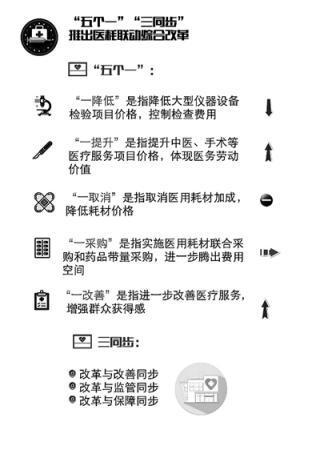 北京医耗综合改革:手术等六类医疗服务价格将调整