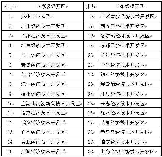 国家级经开区排名 青岛经济技术开发区综合排名第6