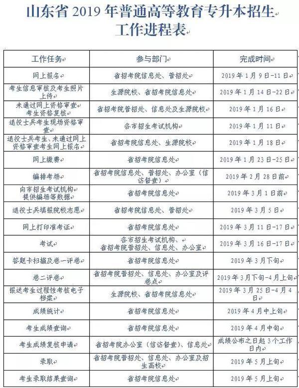 """2019山东""""专升本""""报名攻略已出,这些准备要提前做!"""