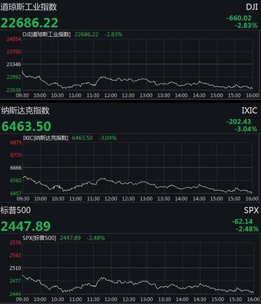 美股三大股指大跌 道指重挫逾660点