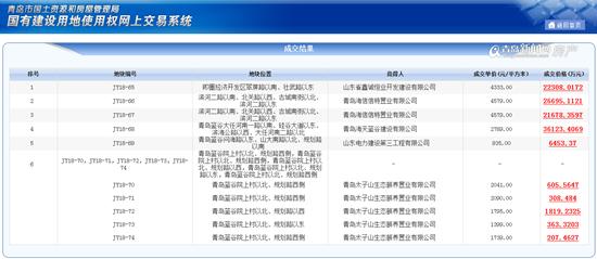青岛海信等房企11.65亿成功拿下即墨蓝谷10宗地
