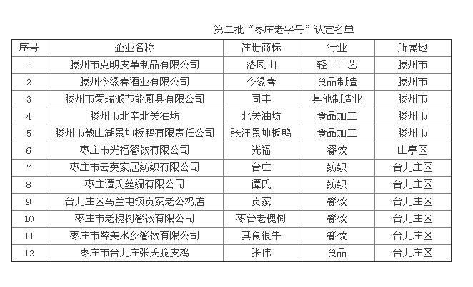 """第二批""""枣庄老字号""""认定名单出炉 今缘春上榜"""