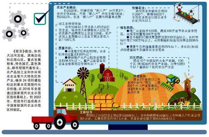 打造国家现代农业示范区 市政府出台重磅规划!