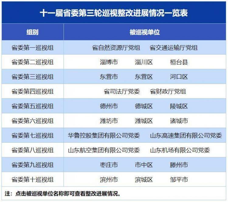 十一届省委第三轮巡视整革新展环境转达公布