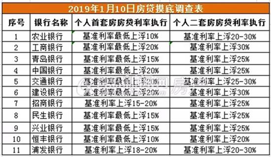 青岛首套房贷利率现松动 银行降至基准上浮10%