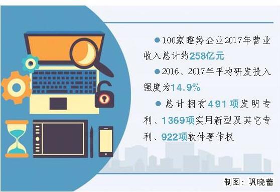 成长性好创新力强 山东再增100家瞪羚企业
