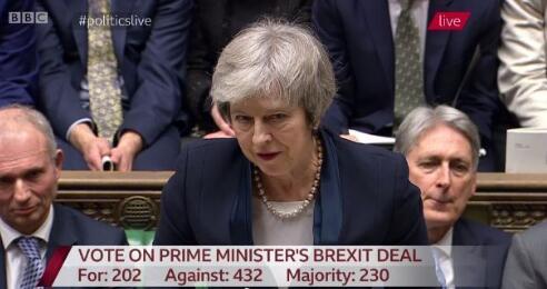 历史性惨败!特雷莎·梅的脱欧协议未获英国议会通过