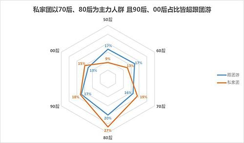 春节国人旅游大团变小团:私家团高速增长 平均仅3.3人