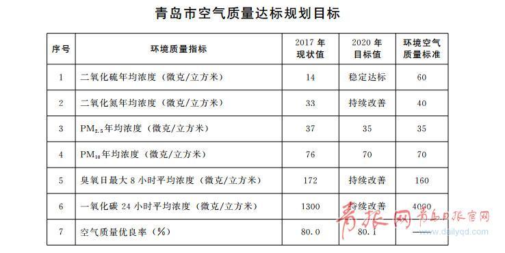 青岛:2020年空气质量优良率达到80.1%以上