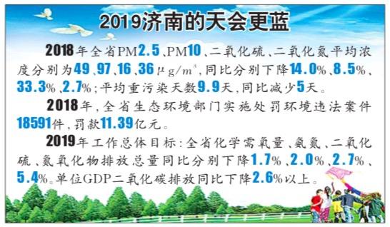 山东去年比前年多5天蓝天!今年单位GDP二氧化碳还降