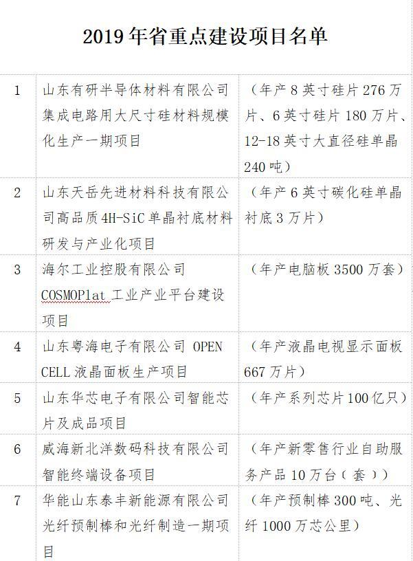 山东发布2019省重点项目:120个项目,总投资6310亿元