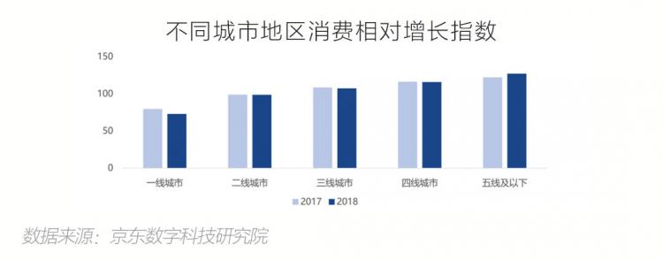 2018区域消费洞察报告:山东线上消费增速居东部首位