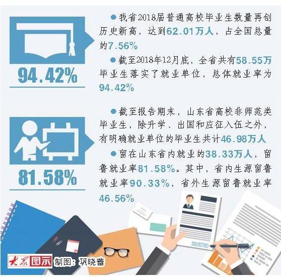 报告来了!山东高校毕业生总体就业率为94.42%