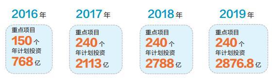 今年济南全市初步安排240个重点项目 年计划投资2876.8亿元