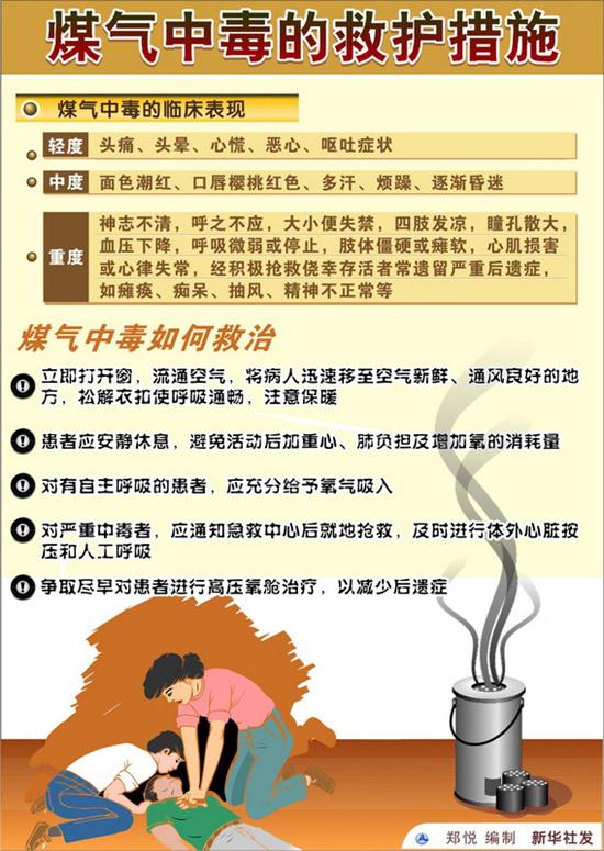 青岛再发安全提醒:谨防一氧化碳中毒 这些细节要记牢