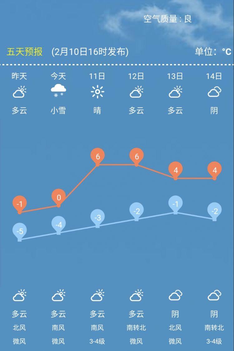 春节假期后第一天啥天气?气温回升,济南最高温至6℃