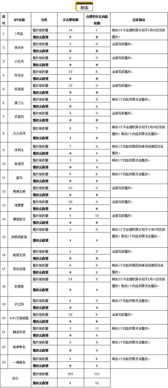 """上海网信办对1号店、拼多多等23个被约谈App""""转头看""""复测"""