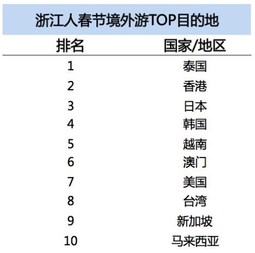 浙江人越来越爱玩儿了 春节期间外出旅行人次同比增23%