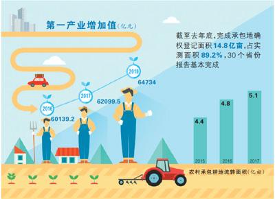 土地经营权入股发展农业产业化经营 小农户按股分红增收入