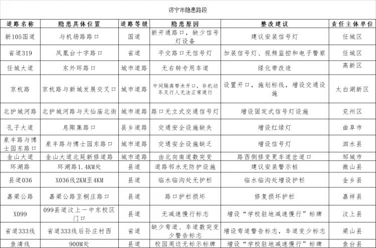 济宁交警公布14处隐患路段 整改建议多为增设信号灯