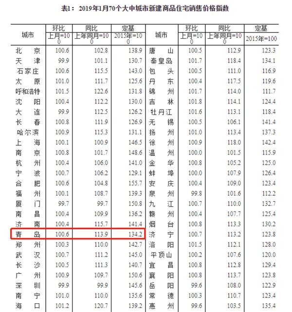 """国家统计局:1月房价统计数据出炉 青岛新房微涨,二手房价现""""0""""涨幅"""