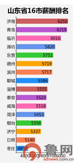 6219元!2019年青岛最新薪酬发布 月入2W+岗位曝光