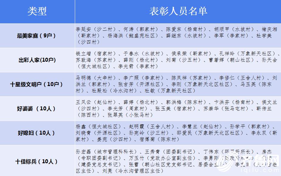 0表彰人员名单