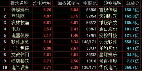 沪指震荡走高半日涨1.61% 传媒娱乐盘中崛起