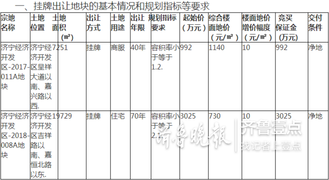 济宁两宗国有土地将挂牌出让,25日起网上挂牌报价