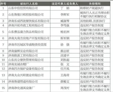 济南集中发布诚信黑榜 30名失信被执行人曝光