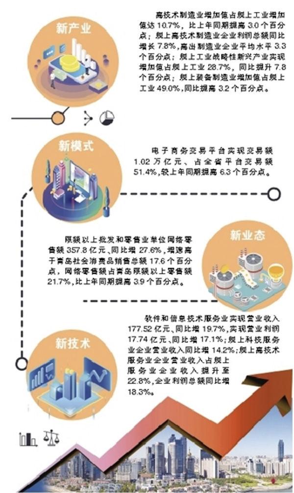 """市统计局发布数据,2018""""四新""""给力,青岛新经济提速!"""