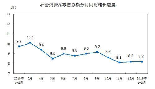 统计局:1-2月份社会消费品零售总额增长8.2%