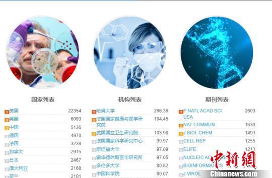 2019年π指数年度报告:中国论文量上升至全球第三