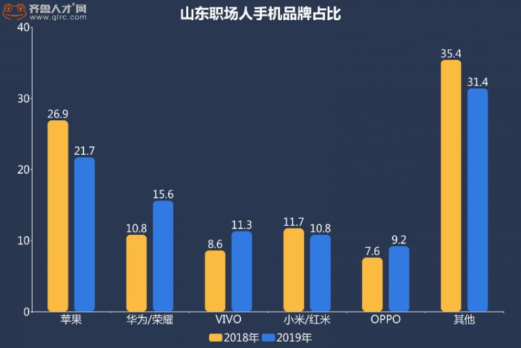 山东职场人手机选择揭秘 苹果手机占比最高