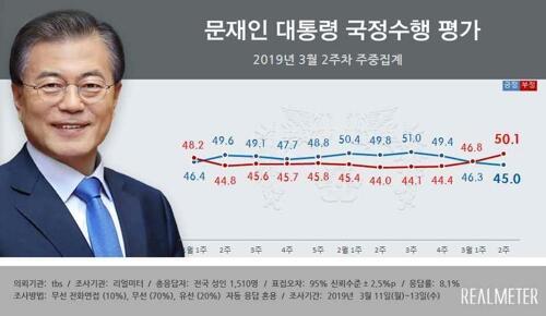 再创新低!韩总统文在寅民众支持率连续三周下降,已跌破45%