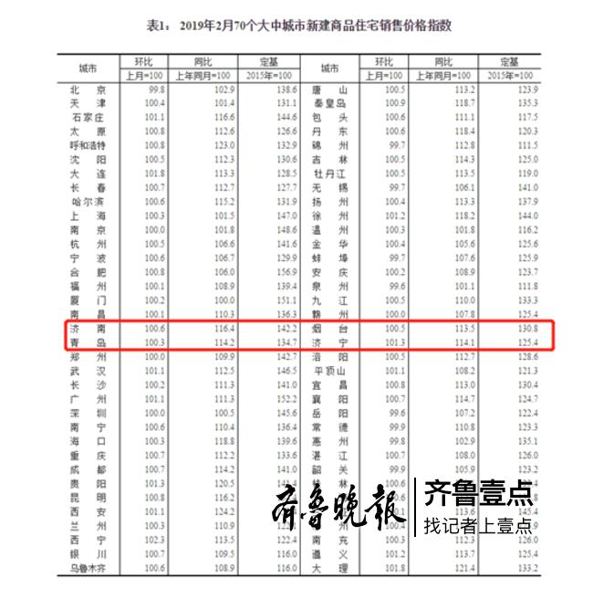 70城最新房价出炉:济南、青岛新房价格继续上涨