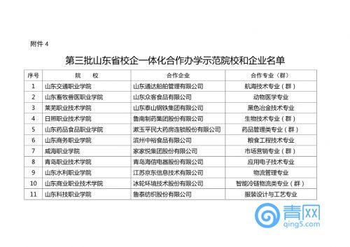 省教育厅公布重点项目评审认定结果 涉及青岛这些高校
